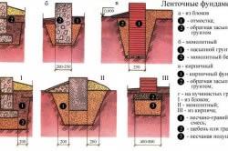 Примеры ленточных фундаментов.