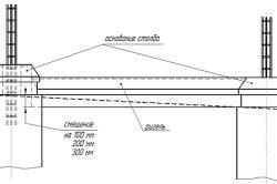 Опорные элементы столбчатого бетонного фундамента