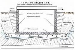 Схема устройства пластового дренажа