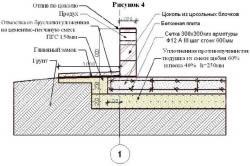 Схема устройства плитного фундамента.