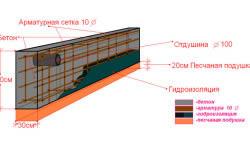 Схема армирования заглубленного ленточного фундамента