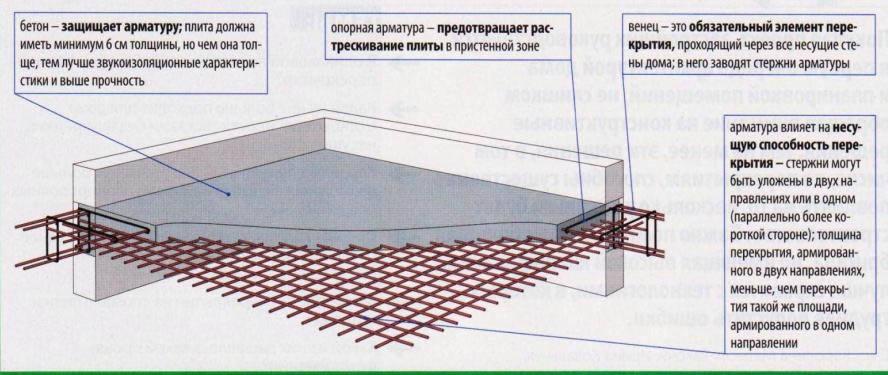 Схема армирования монолитной плиты.