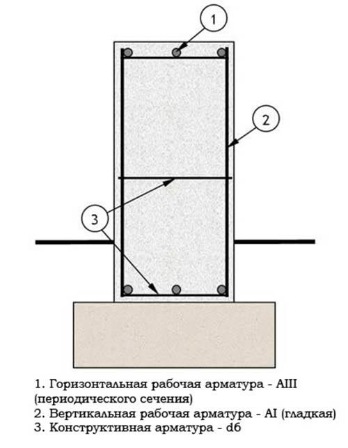 Схема армирования и расчет