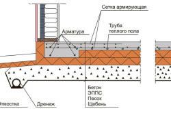 Схема плитного фундамента для возведения здания.