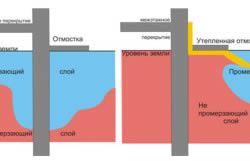 Схема, демонстрирующая преимущества утепленной отмостки