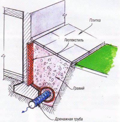 Как сделать печь для частного дома