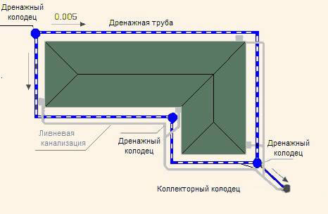 Схема дренажа отмостки