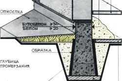 Схема фундамента с засыпкой