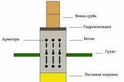 Схема фундамента с гидроизоляцией под дом из сруба