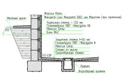 Схема гидроизоляции блочного фундамента