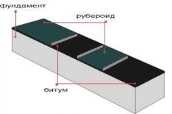 Схема гидроизоляции сруба фундамента