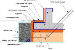 Схема гидроизоляции трубы и отмостки фундамента