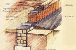 Схема горизонтальной гидроизоляции фундамента.