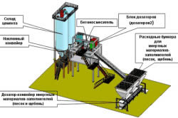 Схема изготовления товарного бетона