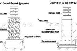 Схема конструкций столбчатого сборного и монолитного фундаментов