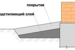 Схема конструктивных слоев отмостки