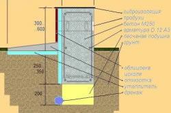 Схема ленточного утепленного мелкозаглубленного монолитного армированного фундамента