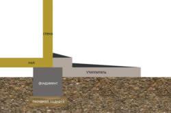 Схема мелкозаглубленного фундамента для дома из дерева.