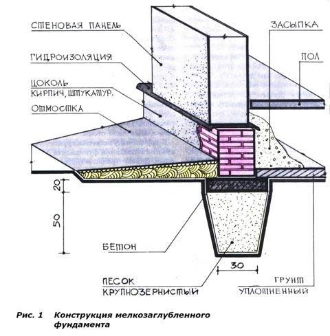 Мелкозаглубленный фундамент