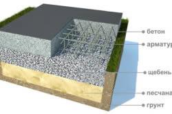 Схема монолитного фундамента с щебеночной подготовкой