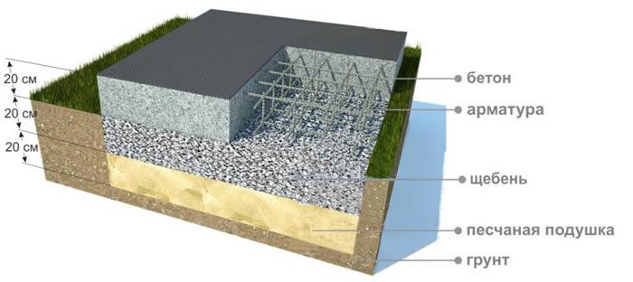 Плитный фундамент  как залить фундаментную плиту