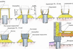 Схема монтажа бетонных оснований для столбчатого фундамента