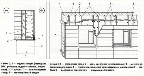 Схема облицовки стен кирпичом и мелкими блоками