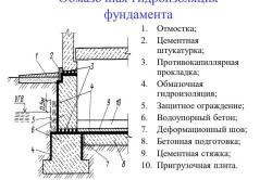 Схема обмазочной гидроизоляции.