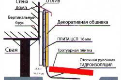 Схема обшивки и отделки цоколя