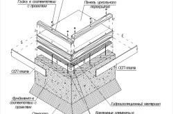 Схема основных элементов фундамента