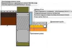 Схема отмостки дома с верхним щебеночным слоем