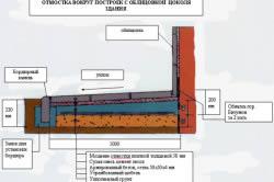 Схема отмостки вокруг построек с облицовкой цоколя здания