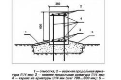 Рис. 1. Схема поперечного сечения ленточного фундамента.