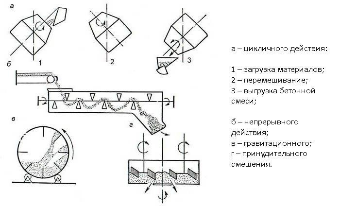 Схема приготовления бетонной смеси в бетоносмесителях.