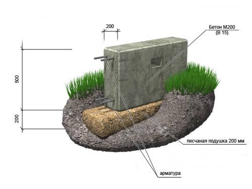 Фундаменты для дачных домов