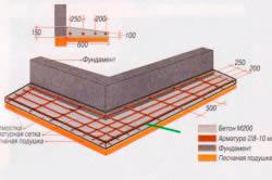 Схема разметки железобетонной отмостки