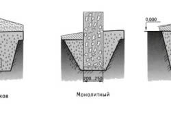 Схема разновидностей столбчатых фундаментов