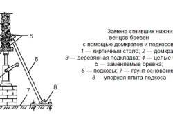 Схема ремонта фундамента частного дома.