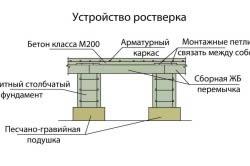 Схема ростверка