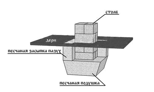 Схема сборного фундамента из блоков