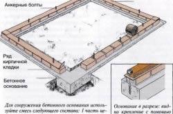 Схема сооружения фундамента под сарай