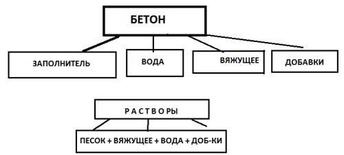 Схема составляющих компонентов бетона.