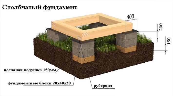 Как сделать фундамент из блоков своими руками