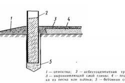 Схема столбчатого фундамента