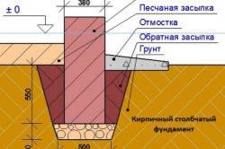 Схема строения столбчатого фундамента