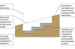 Схема ступенчатого фундамента на склоне