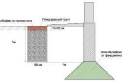 Схема траншеи дренажа отмостки