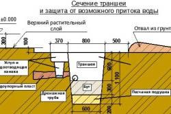 Схема траншеи под фундамент