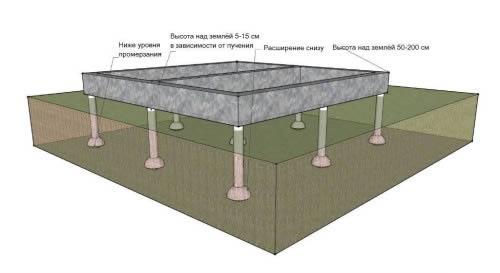 Схема укладки фундамента из тощего бетона