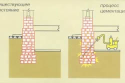 Схема цементации фундаментов и контакта